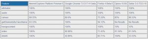 W3C HTML5 compliance chart